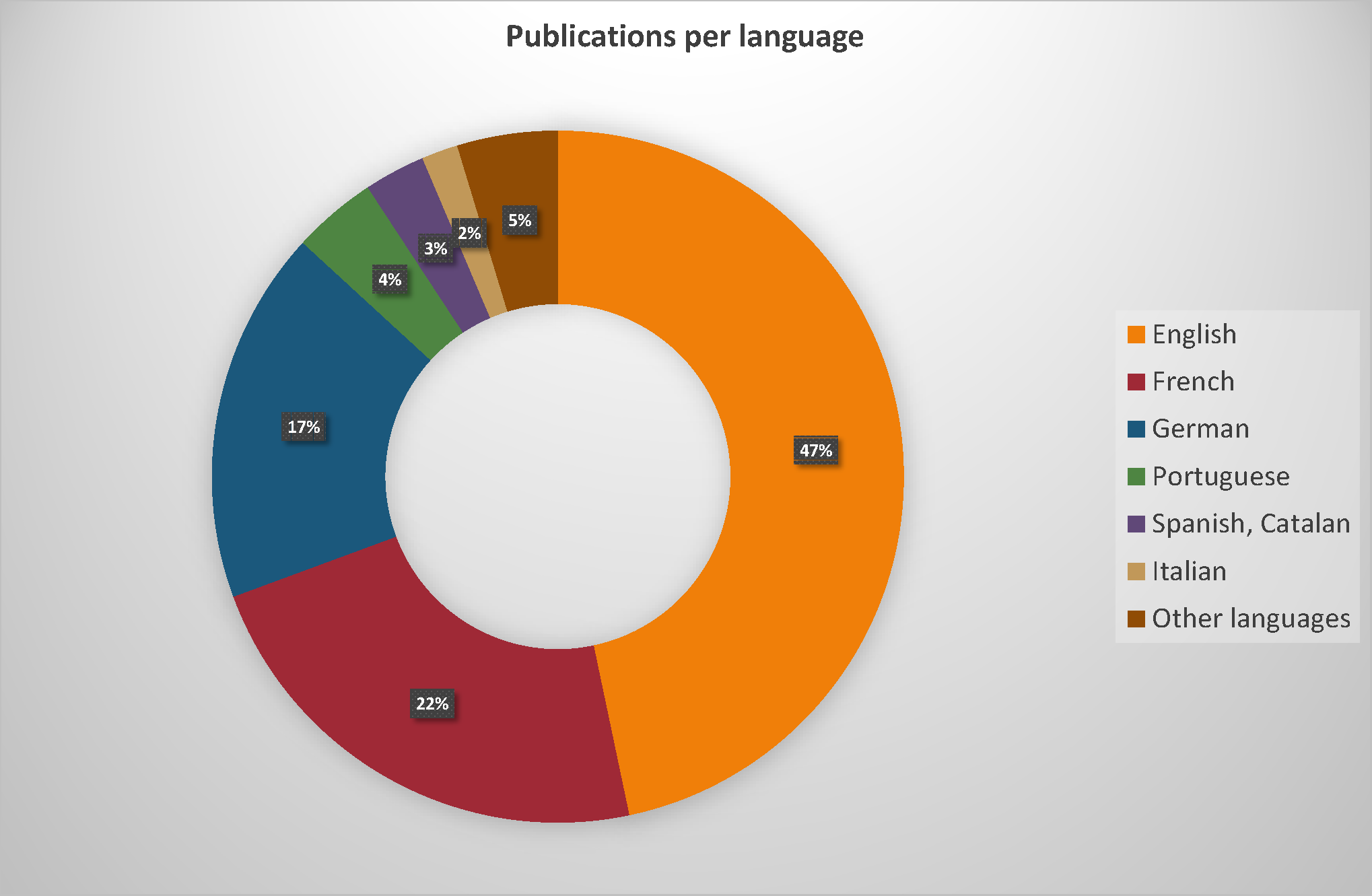 20201006-DOAB-export_Languages (1).png